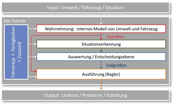 schematisches-fahrermodell